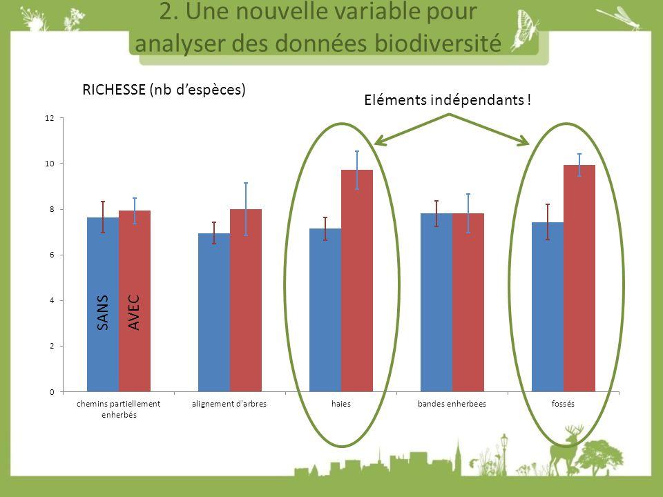 2.Une nouvelle variable pour analyser des données biodiversité Eléments indépendants .