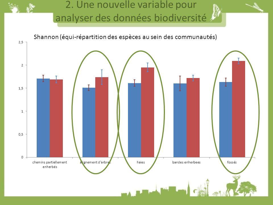 2. Une nouvelle variable pour analyser des données biodiversité Shannon (équi-répartition des espèces au sein des communautés)
