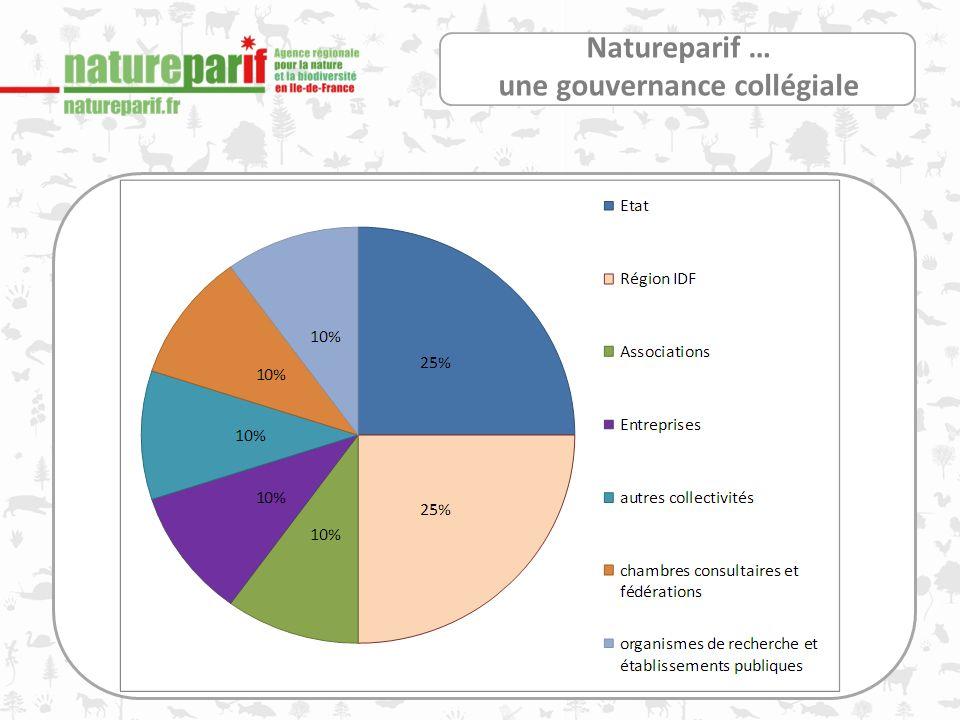 Natureparif … une gouvernance collégiale