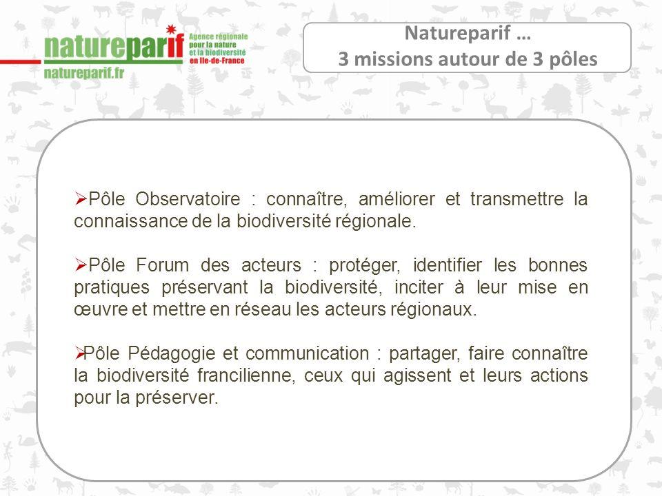 Natureparif … 3 missions autour de 3 pôles Pôle Observatoire : connaître, améliorer et transmettre la connaissance de la biodiversité régionale.