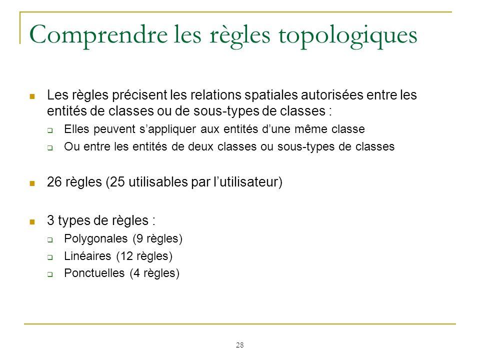 28 Comprendre les règles topologiques Les règles précisent les relations spatiales autorisées entre les entités de classes ou de sous-types de classes
