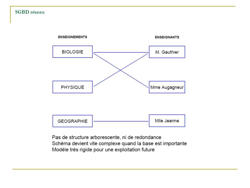 SGBD réseau