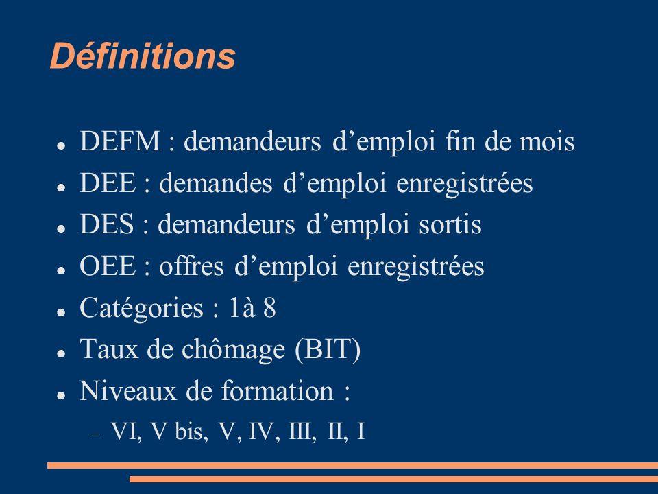 Définitions DEFM : demandeurs demploi fin de mois DEE : demandes demploi enregistrées DES : demandeurs demploi sortis OEE : offres demploi enregistrées Catégories : 1à 8 Taux de chômage (BIT) Niveaux de formation : VI, V bis, V, IV, III, II, I