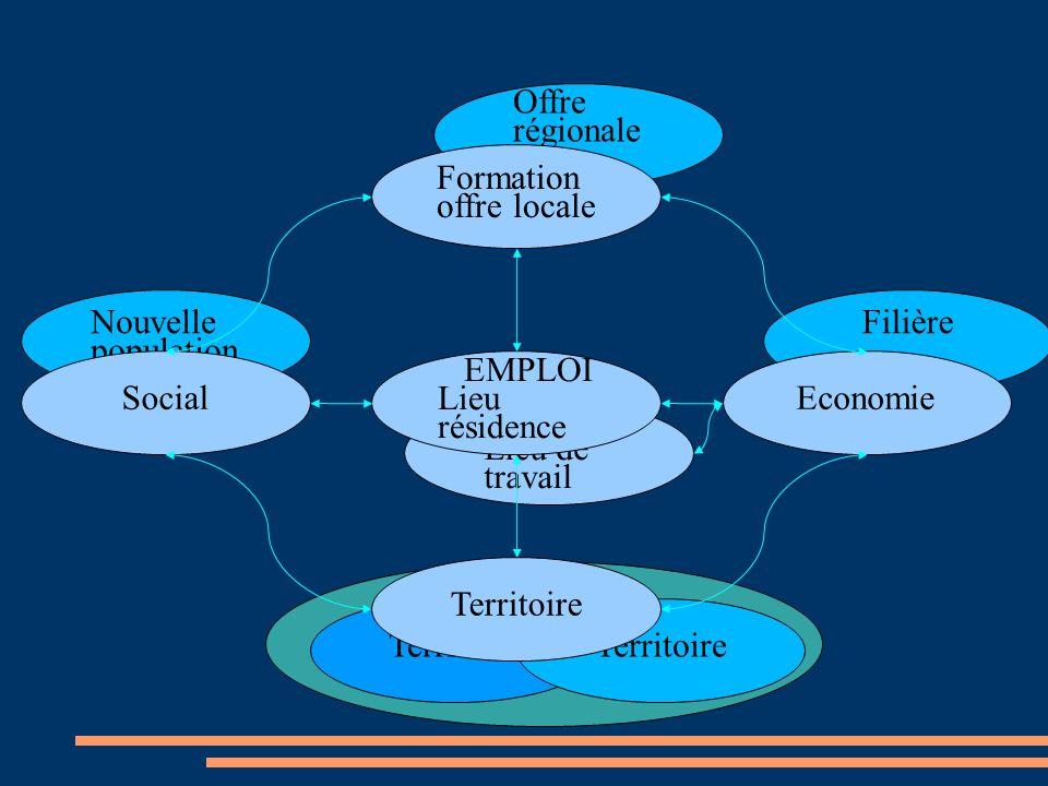 Filière Offre régionale Territoire EMPLOI Lieu de travail EMPLOI Lieu résidence Economie Nouvelle population Social Formation offre locale Territoire