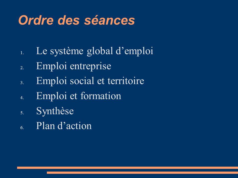 Ordre des séances 1. Le système global demploi 2.