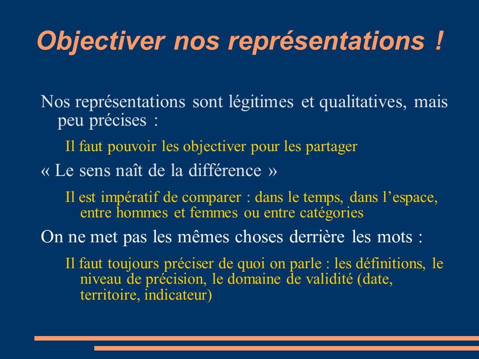 Objectiver nos représentations .