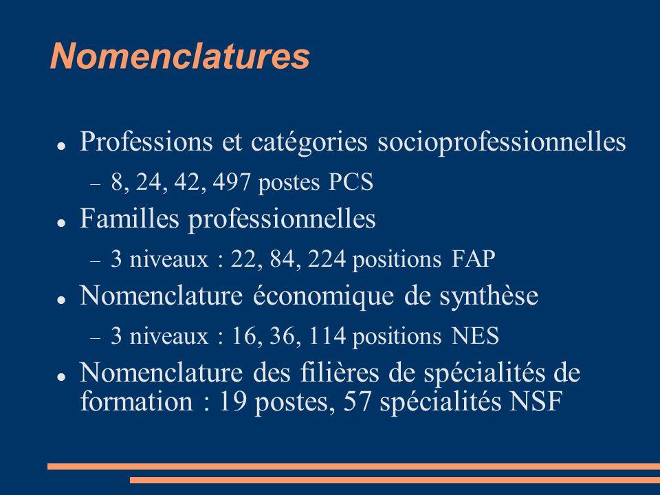Nomenclatures Professions et catégories socioprofessionnelles 8, 24, 42, 497 postes PCS Familles professionnelles 3 niveaux : 22, 84, 224 positions FAP Nomenclature économique de synthèse 3 niveaux : 16, 36, 114 positions NES Nomenclature des filières de spécialités de formation : 19 postes, 57 spécialités NSF