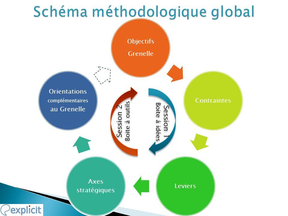 Objectifs Grenelle ContraintesLeviers Axes stratégiques Orientations complémentaires au Grenelle Session 1 Boite à idées Session 1 Boite à idées Sessi