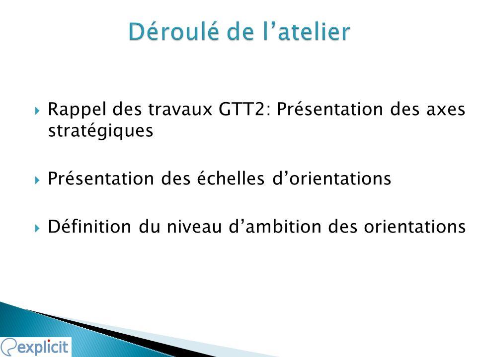 Rappel des travaux GTT2: Présentation des axes stratégiques Présentation des échelles dorientations Définition du niveau dambition des orientations