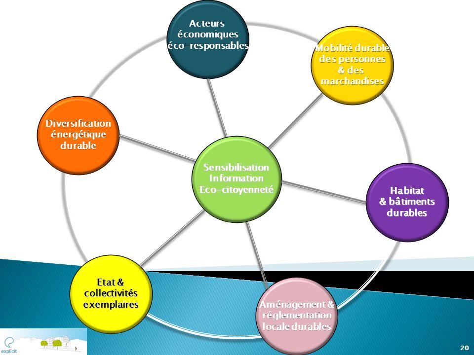 Etat & Etat & collectivités exemplaires Aménagement & Aménagement & réglementation locale durables locale durables Acteurs économiques éco-responsable