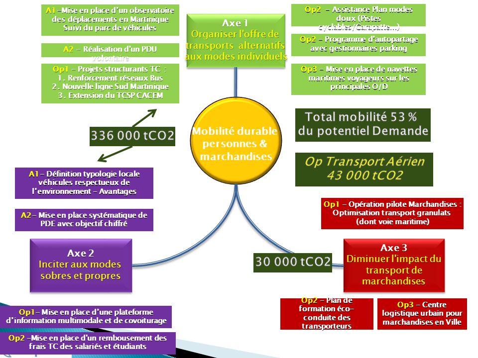 Mobilité durable personnes & marchandises Axe 1 Organiser l'offre de transports alternatifs aux modes individuels Axe 1 Organiser l'offre de transport
