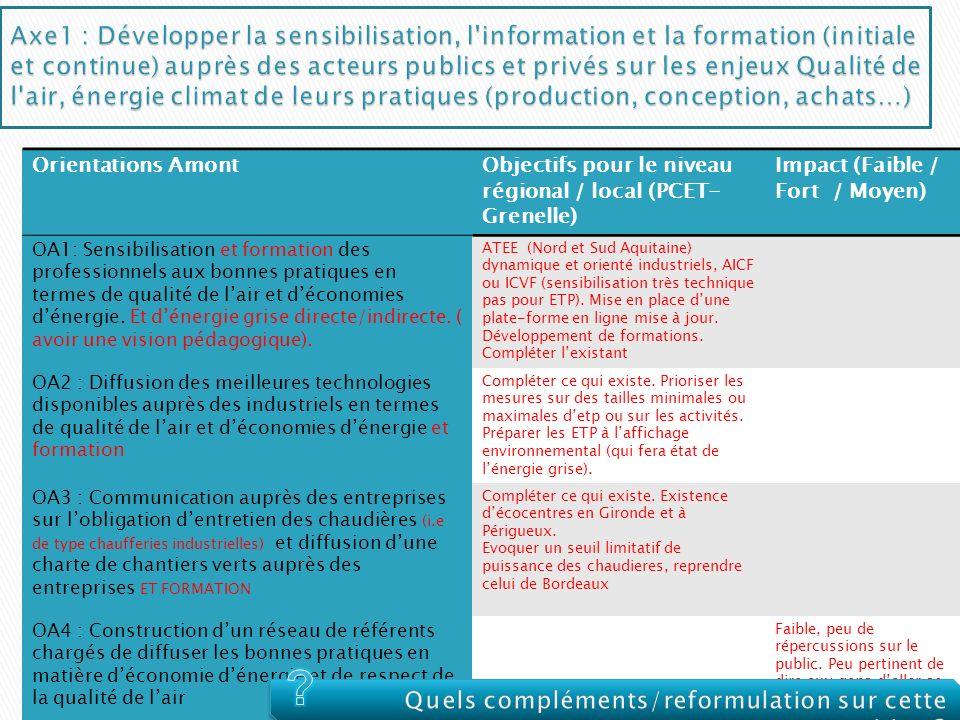 Orientations AmontObjectifs pour le niveau régional / local (PCET- Grenelle) Impact (Faible / Fort / Moyen) OA1: Sensibilisation et formation des prof