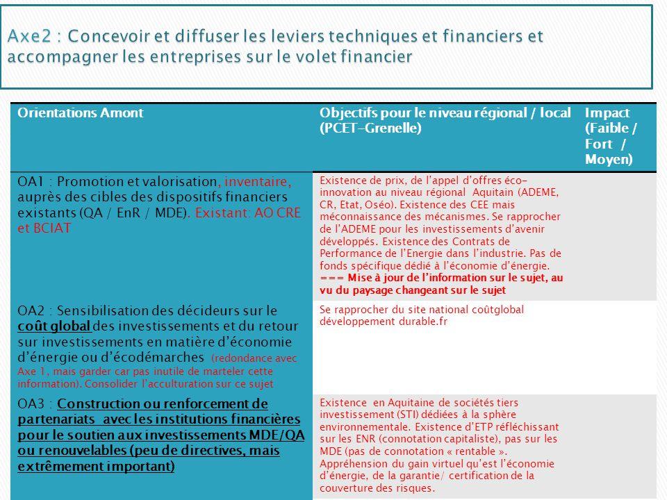 Orientations AmontObjectifs pour le niveau régional / local (PCET-Grenelle) Impact (Faible / Fort / Moyen) OA1 : Promotion et valorisation, inventaire