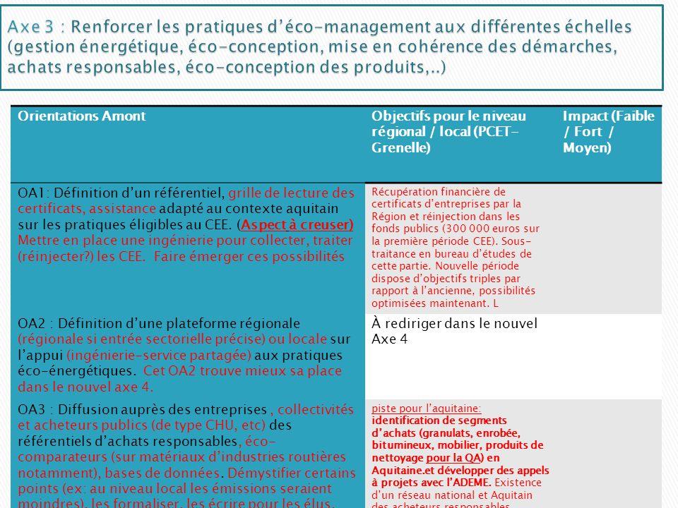Orientations AmontObjectifs pour le niveau régional / local (PCET- Grenelle) Impact (Faible / Fort / Moyen) OA1: Définition dun référentiel, grille de