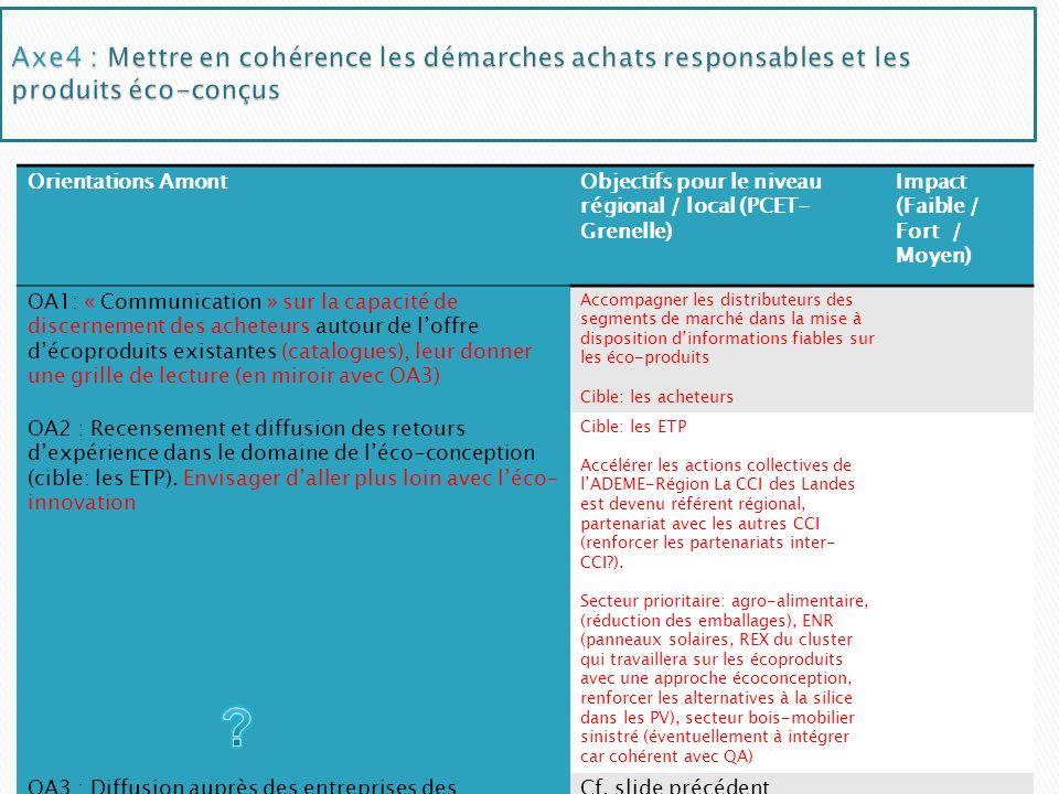 Orientations AmontObjectifs pour le niveau régional / local (PCET- Grenelle) Impact (Faible / Fort / Moyen) OA1: « Communication » sur la capacité de