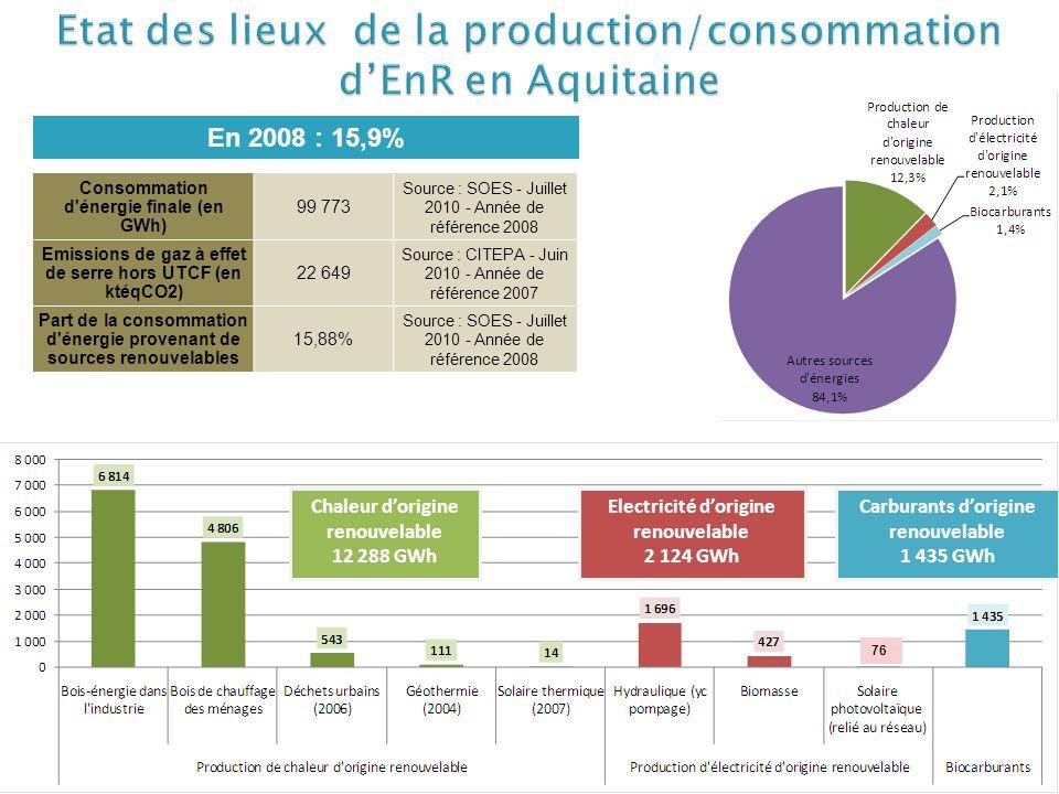 Source : SOES, EXPLICIT En 2008 : 15,9% Chaleur dorigine renouvelable 12 288 GWh Electricité dorigine renouvelable 2 124 GWh Carburants dorigine renou