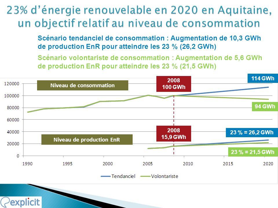 Niveau de production EnR Niveau de consommation 114 GWh 23 % = 26,2 GWh 23 % = 21,5 GWh 94 GWh Scénario tendanciel de consommation : Augmentation de 10,3 GWh de production EnR pour atteindre les 23 % (26,2 GWh) Scénario volontariste de consommation : Augmentation de 5,6 GWh de production EnR pour atteindre les 23 % (21,5 GWh) 2008 100 GWh 2008 15,9 GWh