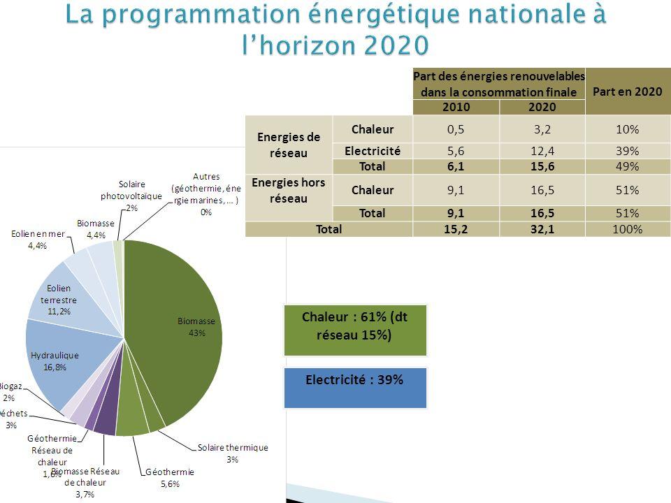 Chaleur : 61% (dt réseau 15%) Electricité : 39% Part des énergies renouvelables dans la consommation finale Part en 2020 20102020 Energies de réseau Chaleur0,53,210% Electricité5,612,439% Total6,115,649% Energies hors réseau Chaleur9,116,551% Total9,116,551% Total15,232,1100%