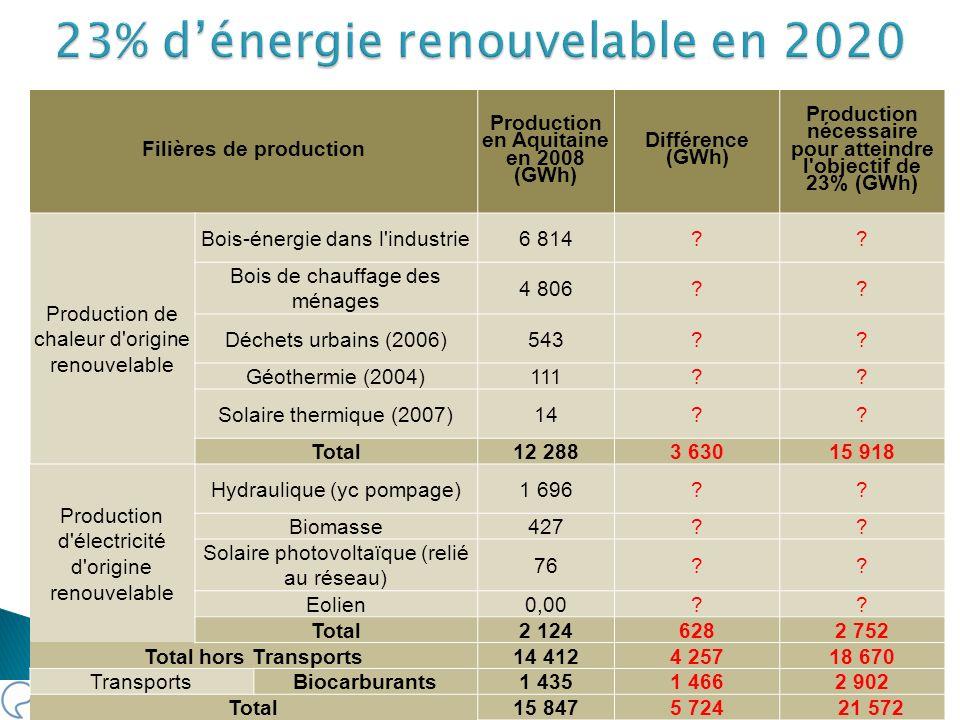 Filières de production Production en Aquitaine en 2008 (GWh) Différence (GWh) Production nécessaire pour atteindre l'objectif de 23% (GWh) Production