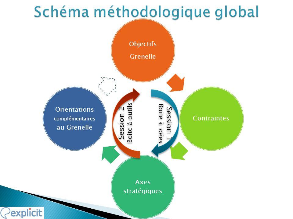 Objectifs Grenelle Contraintes Axes stratégiques Orientations complémentaires au Grenelle Session 1 Boite à idées Session 1 Boite à idées Session 2 Bo