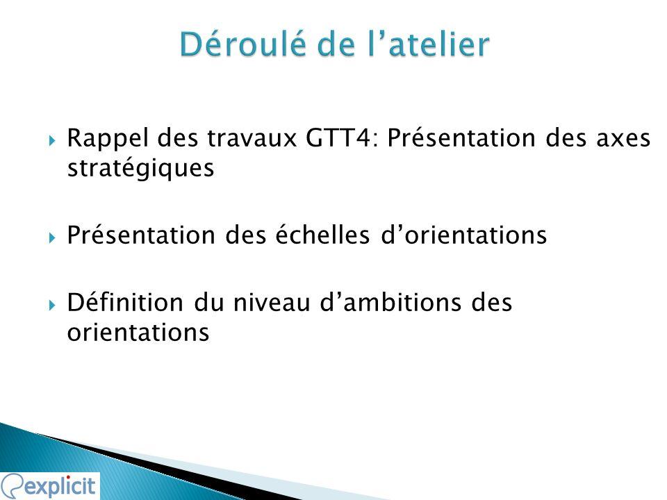 Rappel des travaux GTT4: Présentation des axes stratégiques Présentation des échelles dorientations Définition du niveau dambitions des orientations