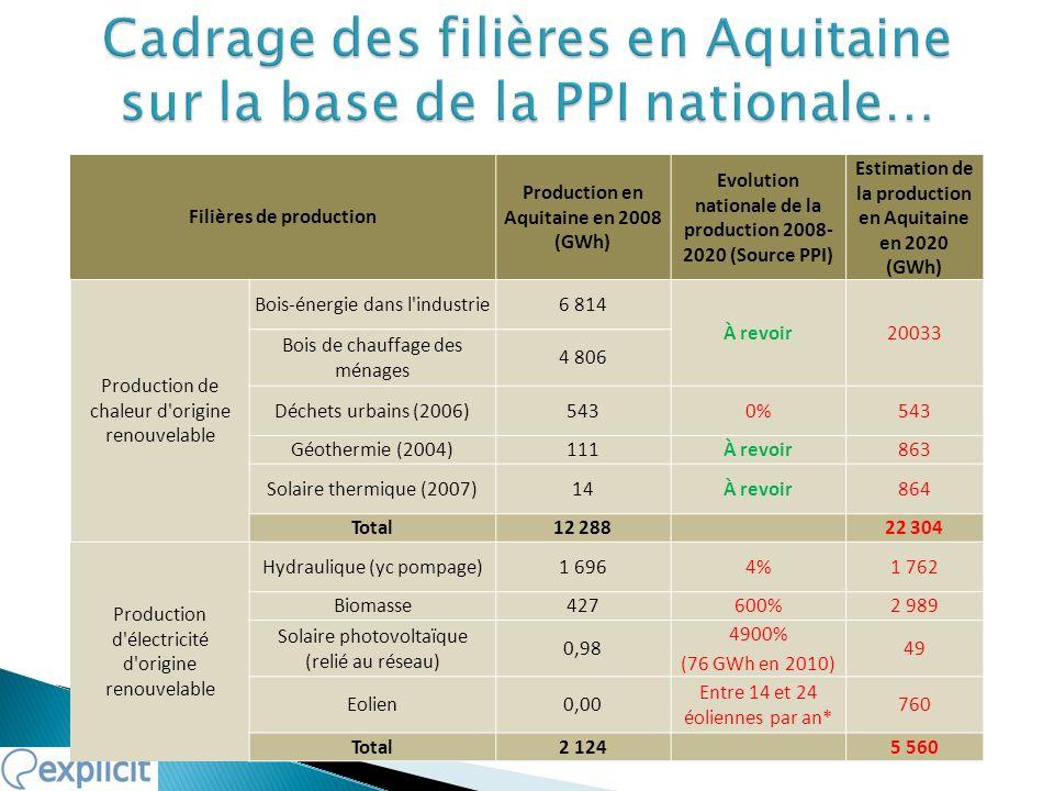 Filières de production Production en Aquitaine en 2008 (GWh) Evolution nationale de la production 2008- 2020 (Source PPI) Estimation de la production