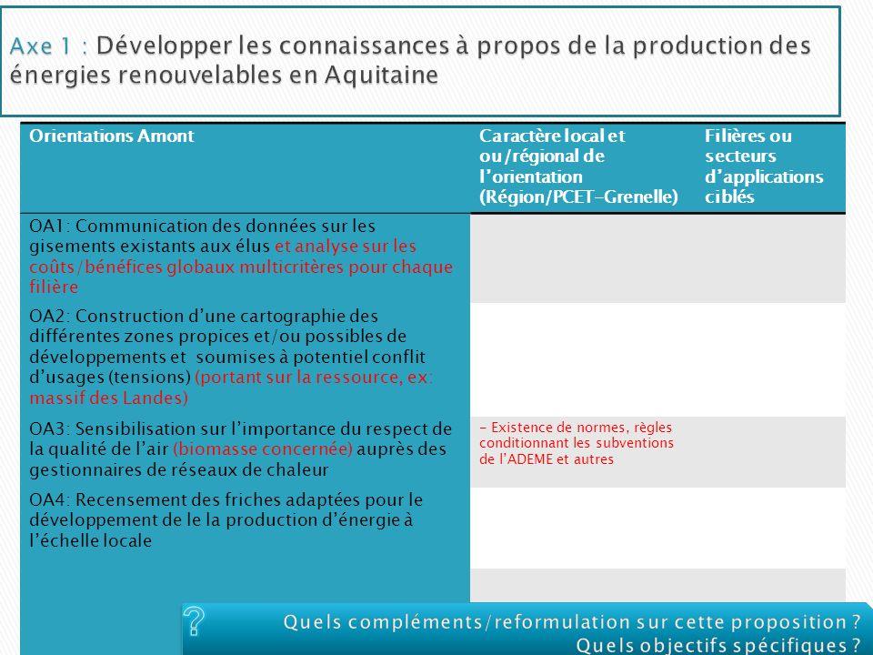 Orientations AmontCaractère local et ou/régional de lorientation (Région/PCET-Grenelle) Filières ou secteurs dapplications ciblés OA1: Communication d