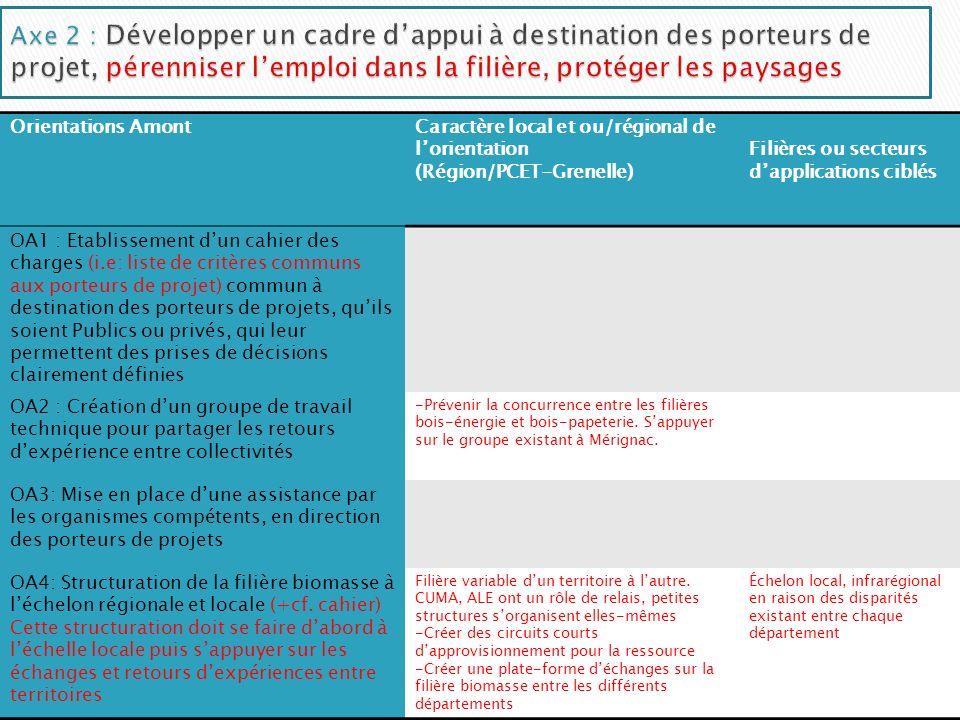 Orientations AmontCaractère local et ou/régional de lorientation (Région/PCET-Grenelle) Filières ou secteurs dapplications ciblés OA1 : Etablissement