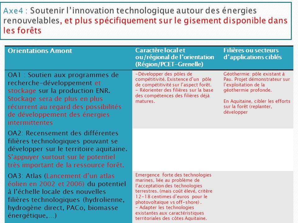 Orientations Amont Caractère local et ou/régional de lorientation (Région/PCET-Grenelle) Filières ou secteurs dapplications ciblés OA1 : Soutien aux programmes de recherche-développement et stockage sur la production ENR.