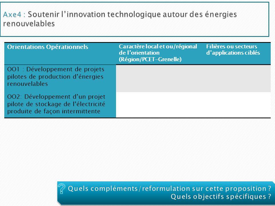 Orientations Opérationnels Caractère local et ou/régional de lorientation (Région/PCET-Grenelle) Filières ou secteurs dapplications ciblés OO1 : Dével
