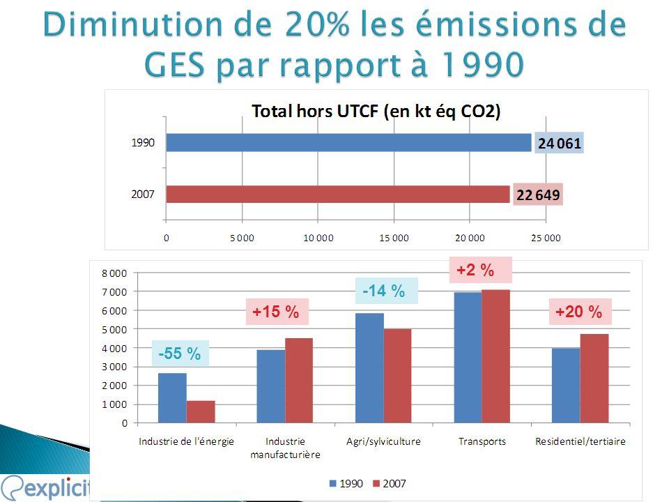 - 3,4 Millions de tonnes éq CO2 -3,4 Mt-16,6 Mt Source : CITEPA, EXPLICIT