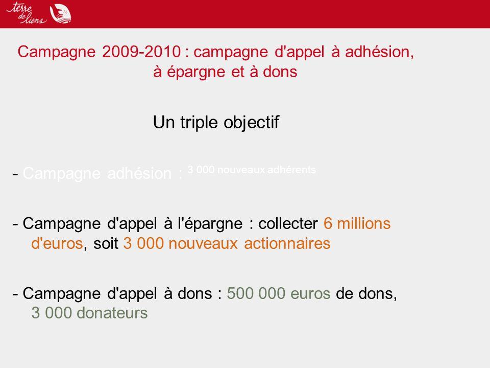 Campagne 2009-2010 : campagne d appel à adhésion, à épargne et à dons Un triple objectif - Campagne adhésion : 3 000 nouveaux adhérents - Campagne d appel à l épargne : collecter 6 millions d euros, soit 3 000 nouveaux actionnaires - Campagne d appel à dons : 500 000 euros de dons, 3 000 donateurs