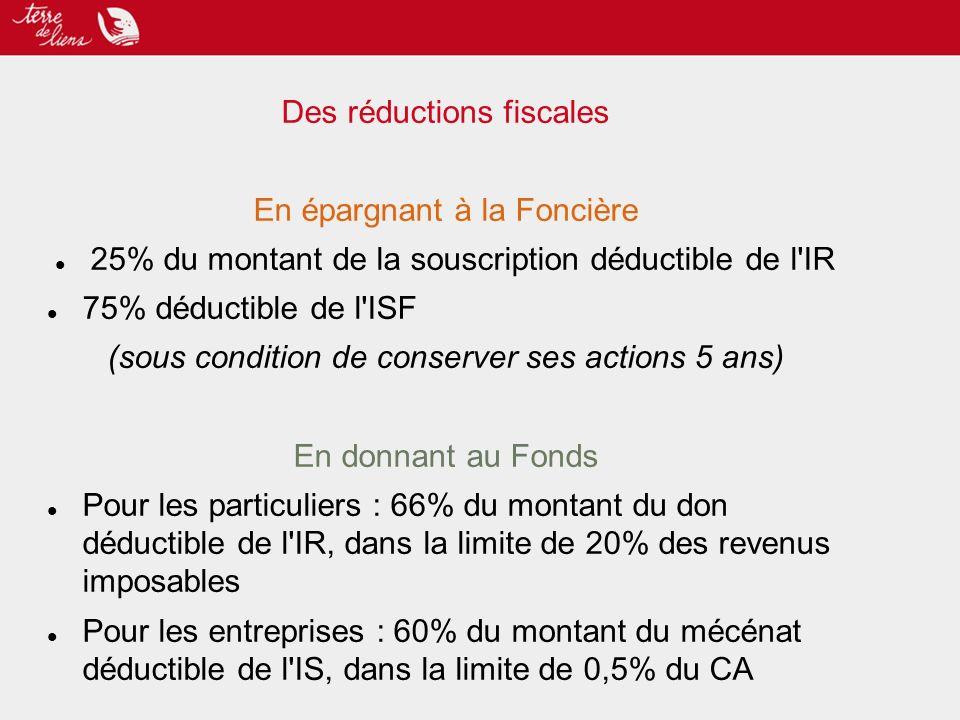 Des réductions fiscales En épargnant à la Foncière 25% du montant de la souscription déductible de l IR 75% déductible de l ISF (sous condition de conserver ses actions 5 ans) En donnant au Fonds Pour les particuliers : 66% du montant du don déductible de l IR, dans la limite de 20% des revenus imposables Pour les entreprises : 60% du montant du mécénat déductible de l IS, dans la limite de 0,5% du CA