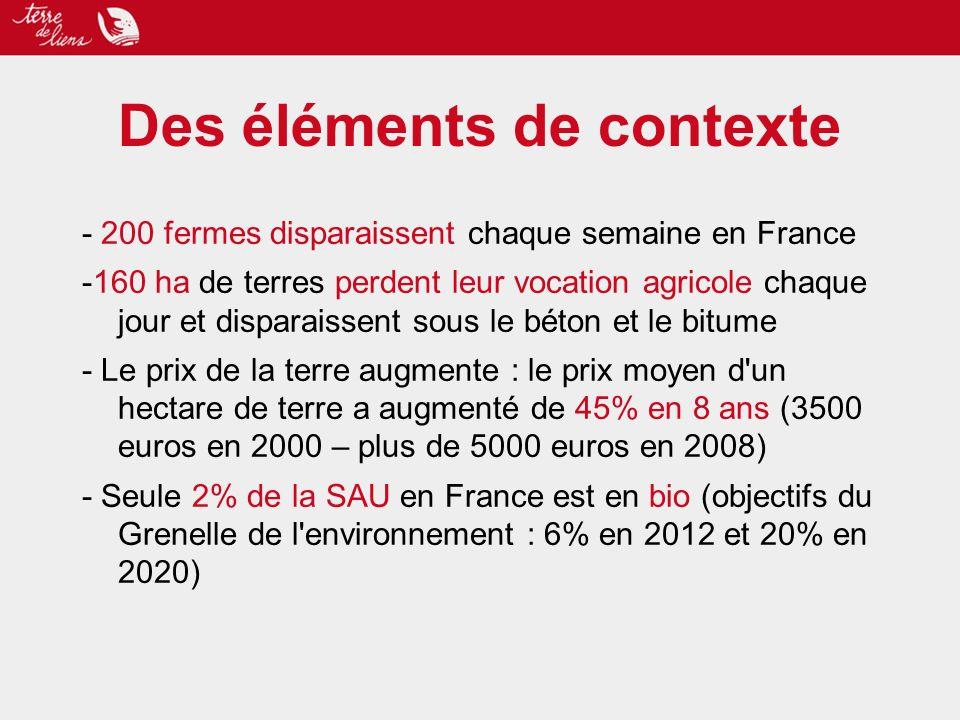 Des éléments de contexte - 200 fermes disparaissent chaque semaine en France -160 ha de terres perdent leur vocation agricole chaque jour et disparaissent sous le béton et le bitume - Le prix de la terre augmente : le prix moyen d un hectare de terre a augmenté de 45% en 8 ans (3500 euros en 2000 – plus de 5000 euros en 2008) - Seule 2% de la SAU en France est en bio (objectifs du Grenelle de l environnement : 6% en 2012 et 20% en 2020)
