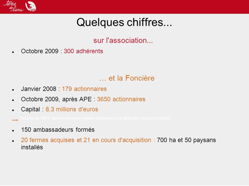 sur l'association... Octobre 2009 : 300 adhérents … et la Foncière Janvier 2008 : 179 actionnaires Octobre 2009, après APE : 3650 actionnaires Capital