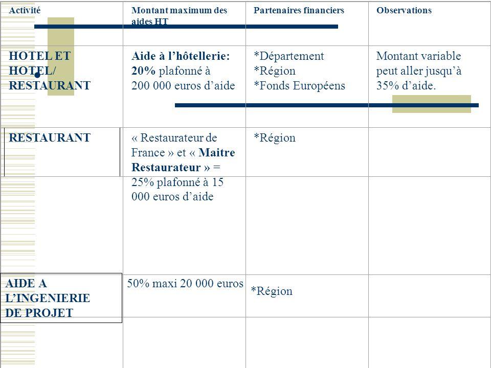 ActivitéMontant maximum des aides HT Partenaires financiersObservations HOTEL ET HOTEL/ RESTAURANT Aide à lhôtellerie: 20% plafonné à 200 000 euros daide *Département *Région *Fonds Européens Montant variable peut aller jusquà 35% daide.