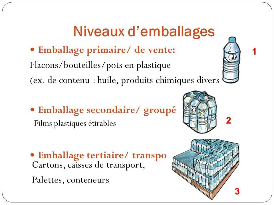 Niveaux demballages Emballage primaire/ de vente: Flacons/bouteilles/pots en plastique (ex. de contenu : huile, produits chimiques divers…) Emballage