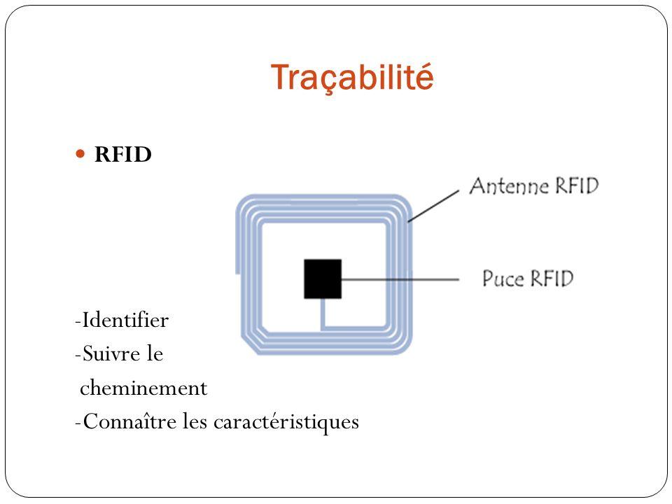 Réglementation Article R.