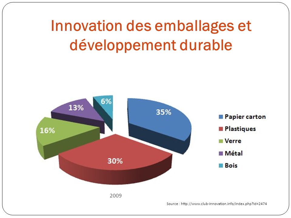 Source : http://www.club-innovation.info/index.php?id=2474 2009
