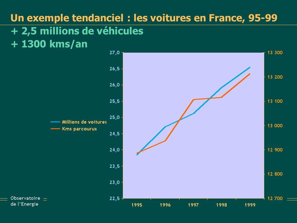 La France 2050 du scénario négaWatt Sur 10 kWh tendanciels, 7 kWh « produits » en négawatts 10 - 7 = 3 kWh restants à produire assurés à 60 % par les renouvelables 2,1 tonnes équivalent CO2 par personne au lieu de 6,3 actuellement une indépendance énergétique renforcée un très grand rendement des énergies utilisées (passage de 66 % à 90 %)