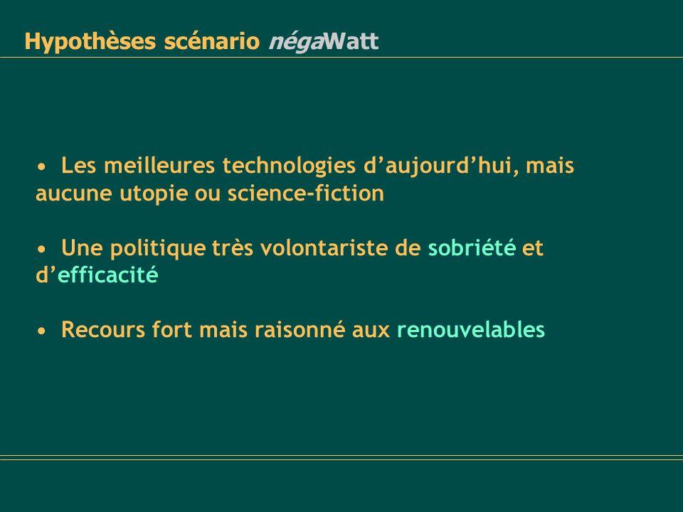 La France électrique 2050 du scénario négaWatt Eau chaude solaire : 0,7 m 2 de capteurs par personne Solaire photovoltaïque : 10 m 2 par personne (une place de parking …) Éolien : 2 fois lhydraulique actuel, dont 70 % en off- shore Recours important à la cogénération élec + chaleur Sortie du nucléaire par arrêt progressif des centrales à 25-30 ans dactivité
