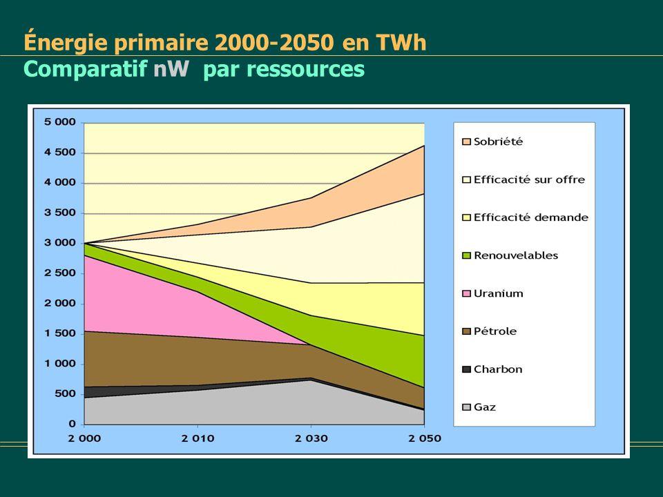 Énergie primaire 2000-2050 en TWh Comparatif tendanciel nW par ressources