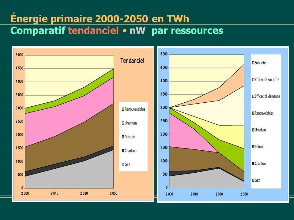Énergie primaire 2000-2050 Scénario tendanciel par secteurs dactivité