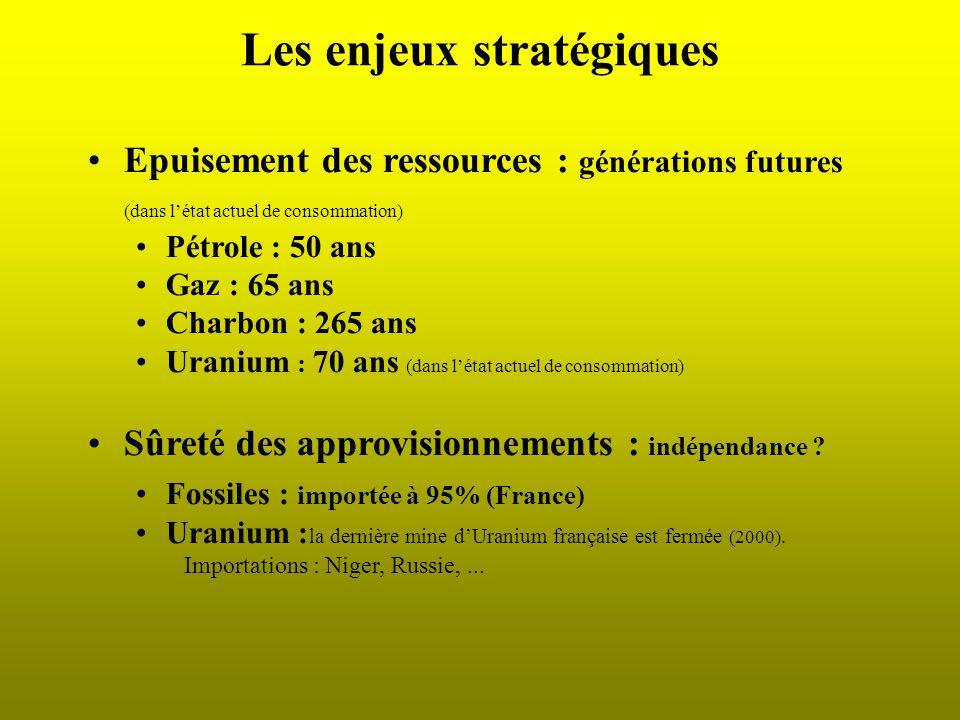 Les enjeux stratégiques Epuisement des ressources : générations futures (dans létat actuel de consommation) Pétrole : 50 ans Gaz : 65 ans Charbon : 26