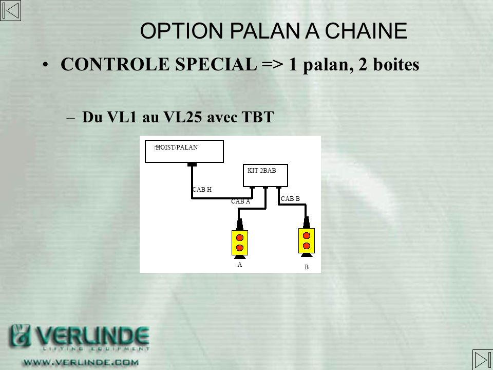 Fins de course électriques (TBT) standardA cames OPTION PALAN A CHAINE