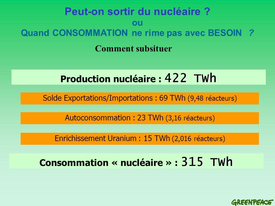 422 TWh Production nucléaire : 422 TWh Solde Exportations/Importations : 69 TWh (9,48 réacteurs) Autoconsommation : 23 TWh (3,16 réacteurs) Enrichissement Uranium : 15 TWh (2,016 réacteurs) 315 TWh Consommation « nucléaire » : 315 TWh Peut-on sortir du nucléaire .