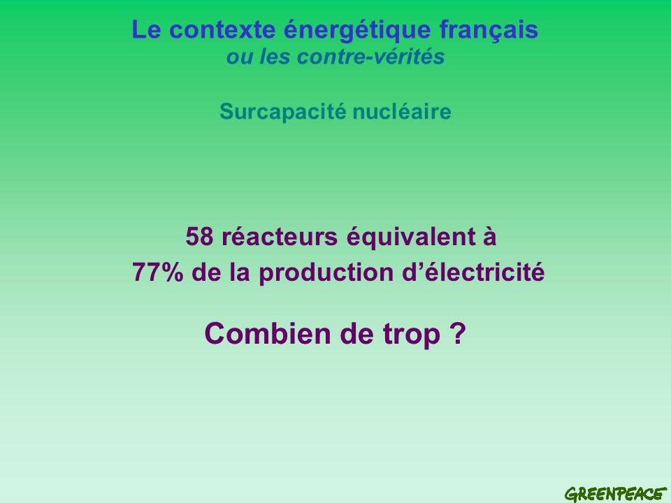 58 réacteurs équivalent à 77% de la production délectricité Combien de trop .