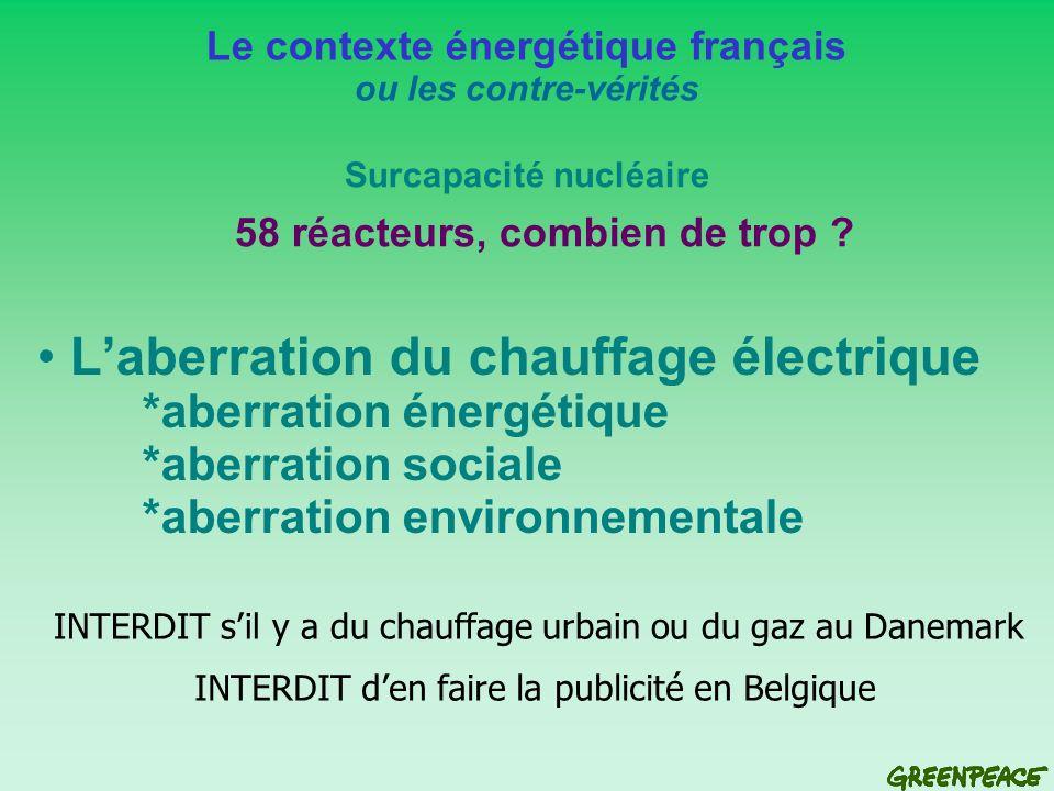 Exportations = 20% (12 réacteurs) Le contexte énergétique français ou les contre-vérités Surcapacité nucléaire 58 réacteurs, combien de trop ?