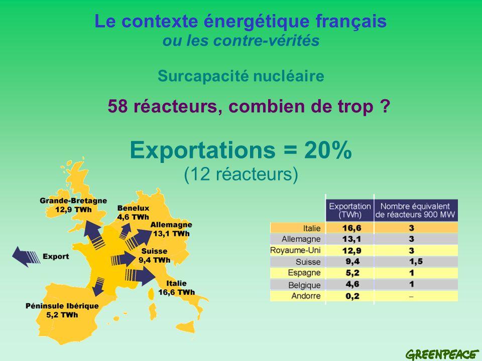 Les risques du nucléaire Une énergie guerrière Nucléaire et environnement ou une autre idée du développement durable 8 kg de plutonium permettent de fabriquer une bombe atomique Le stock de La Hague permet la fabrication de 6.875 bombes atomiques (puissance Hiroshima), et le stock français (140 t) 17.500 bombes Durée de demi-vie : 24.000 ans (240.000 ans pour en éliminer 99%) Durée du mandat dun ministre : quelques années