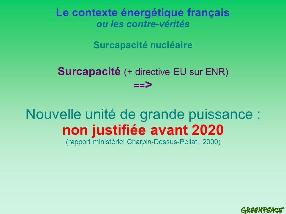 Nouvelle unité de grande puissance : non justifiée avant 2020 (rapport ministériel Charpin-Dessus-Pellat, 2000) Le contexte énergétique français ou les contre-vérités Surcapacité nucléaire Surcapacité (+ directive EU sur ENR) == >